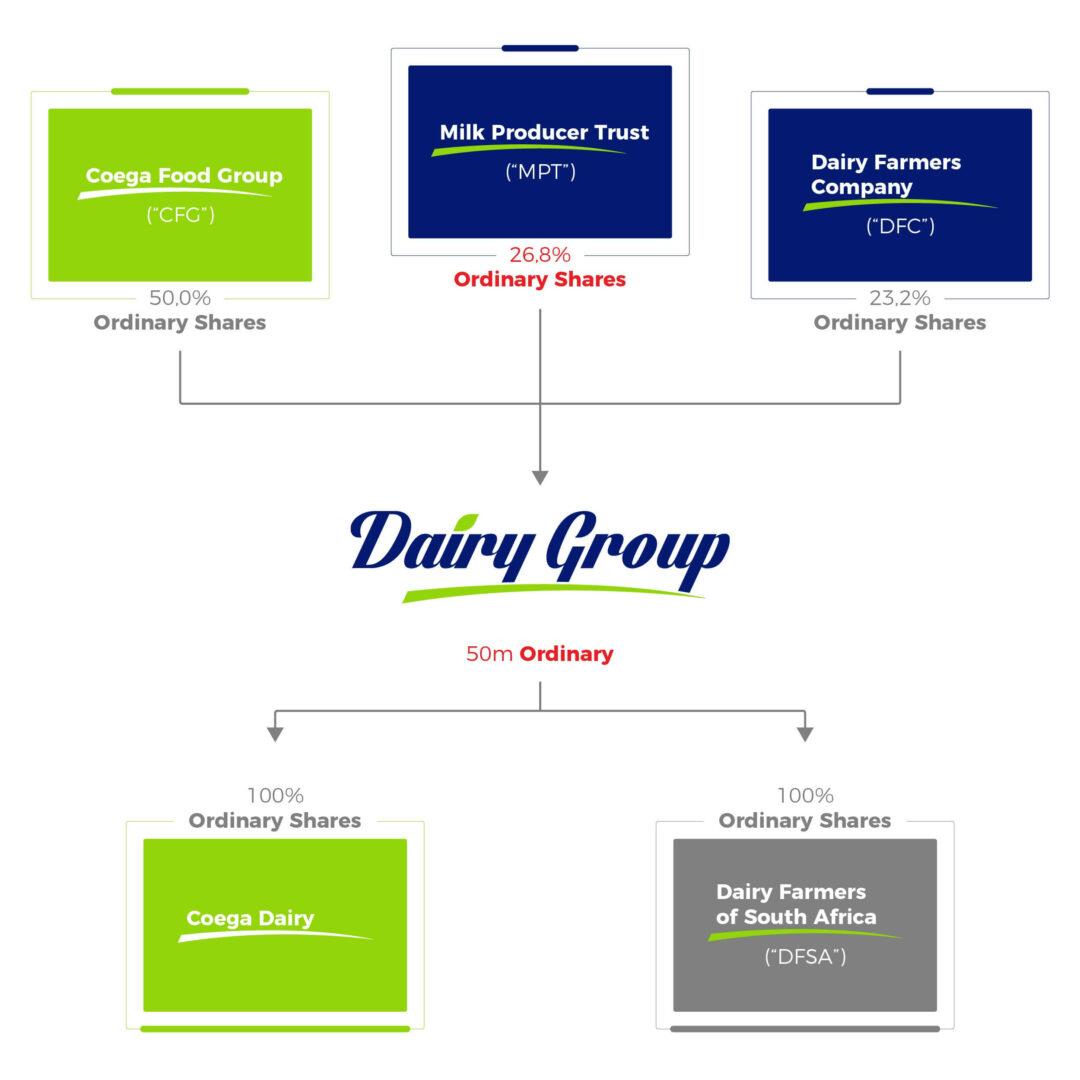 Shareholders Chart 2