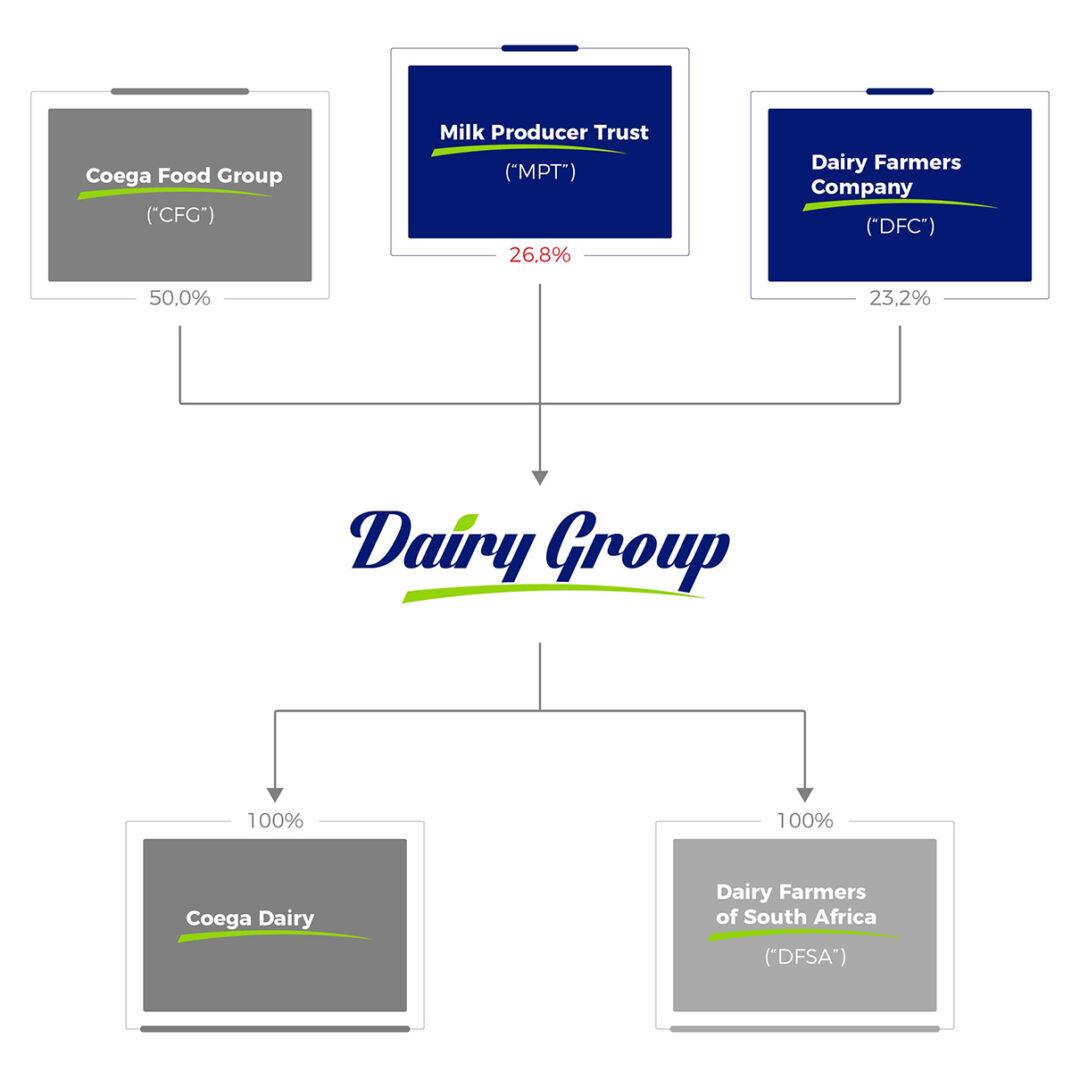 Shareholder-Chart-1